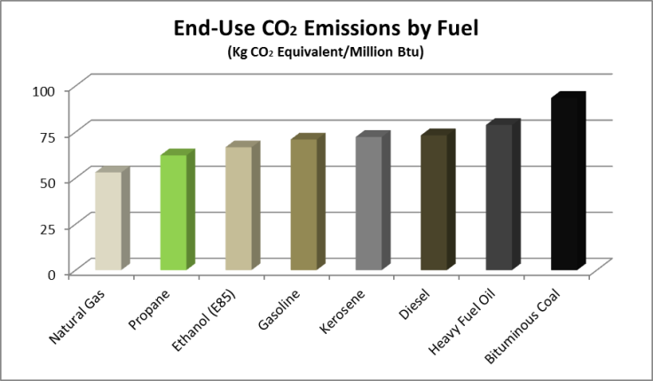 end-use-co2-emissionsen
