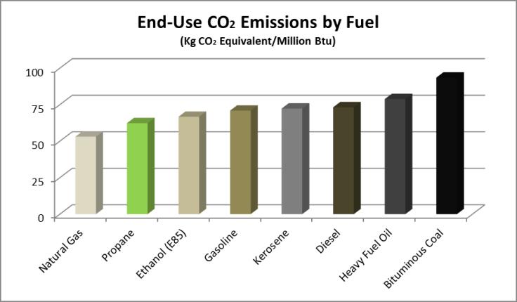 end-use-co2-emissionsen
