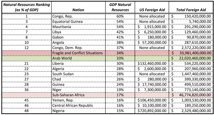 foreign-aid-table