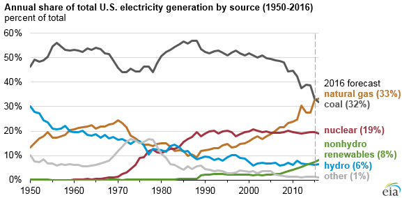 US_Electrical_Generation_1949-2011